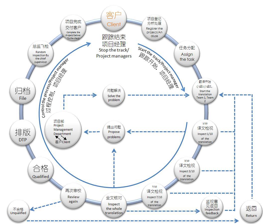 翻译流程图