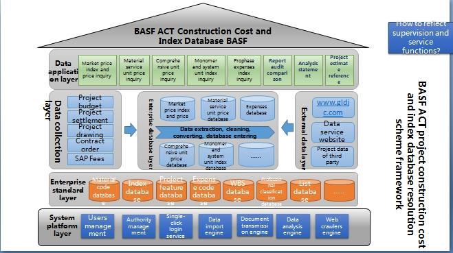 巴斯夫cat工程造价数据库